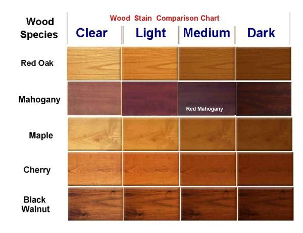 Characteristics Of Popular Wood Types